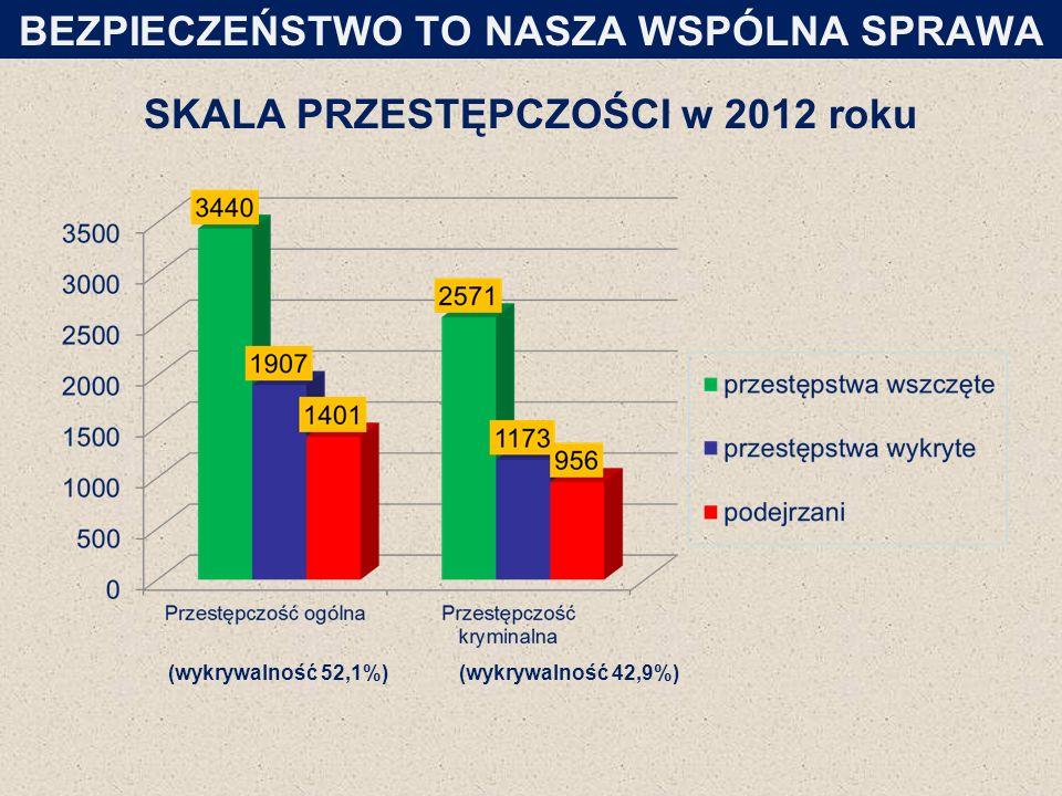 SKALA PRZESTĘPCZOŚCI w 2012 roku BEZPIECZEŃSTWO TO NASZA WSPÓLNA SPRAWA (wykrywalność 52,1%)(wykrywalność 42,9%)