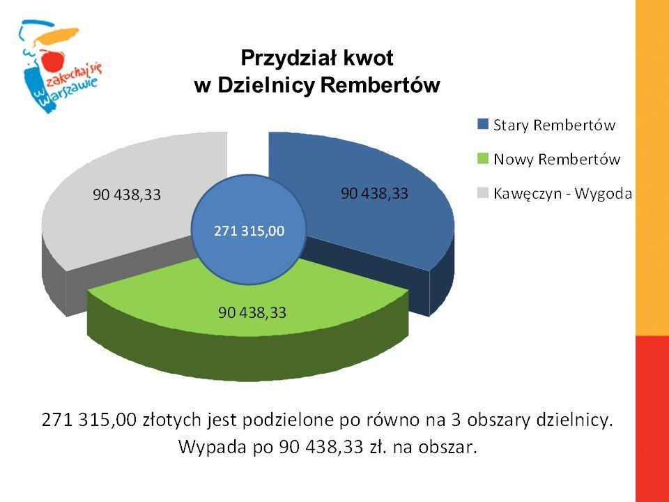 Warszawa, 6.04.2010 r. Przydział kwot w Dzielnicy Rembertów