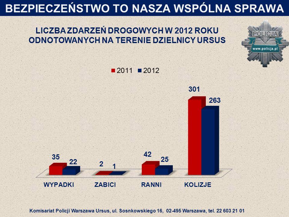 LICZBA ZDARZEŃ DROGOWYCH W 2012 ROKU ODNOTOWANYCH NA TERENIE DZIELNICY URSUS BEZPIECZEŃSTWO TO NASZA WSPÓLNA SPRAWA Komisariat Policji Warszawa Ursus, ul.