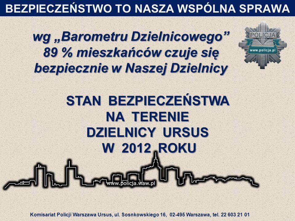 SKALA PRZESTĘPCZOŚCI w 2012 roku BEZPIECZEŃSTWO TO NASZA WSPÓLNA SPRAWA (wykrywalność 53, 3%)(wykrywalność 50, 4%) Komisariat Policji Warszawa Ursus, ul.