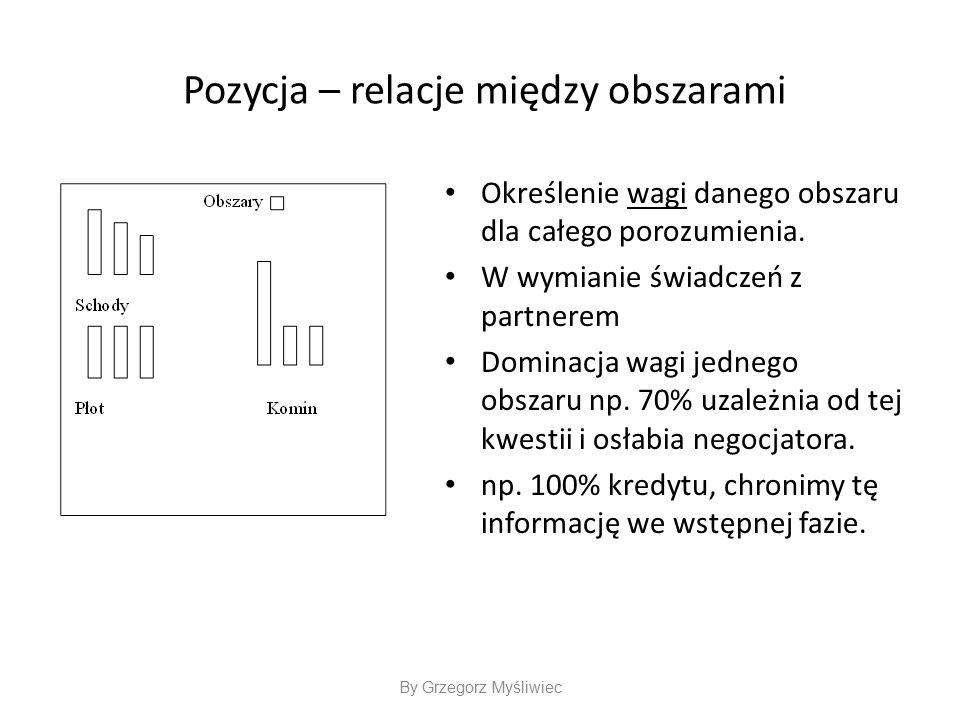 Pozycja – relacje między obszarami Określenie wagi danego obszaru dla całego porozumienia.