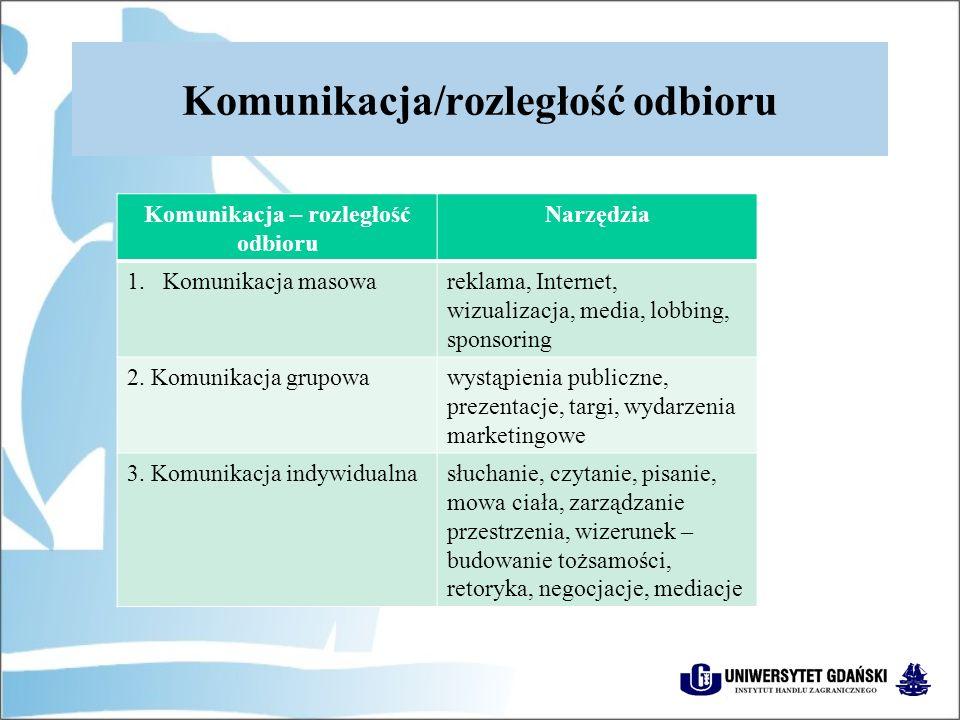Komunikacja/rozległość odbioru Komunikacja – rozległość odbioru Narzędzia 1.Komunikacja masowareklama, Internet, wizualizacja, media, lobbing, sponsoring 2.