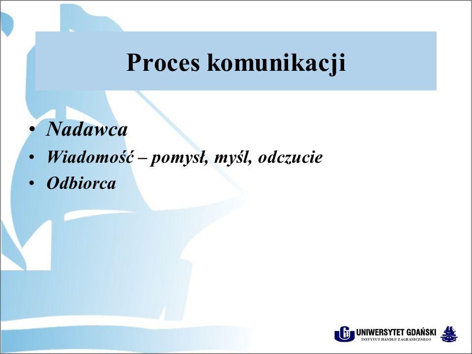 Proces komunikacji Nadawca Wiadomość – pomysł, myśl, odczucie Odbiorca