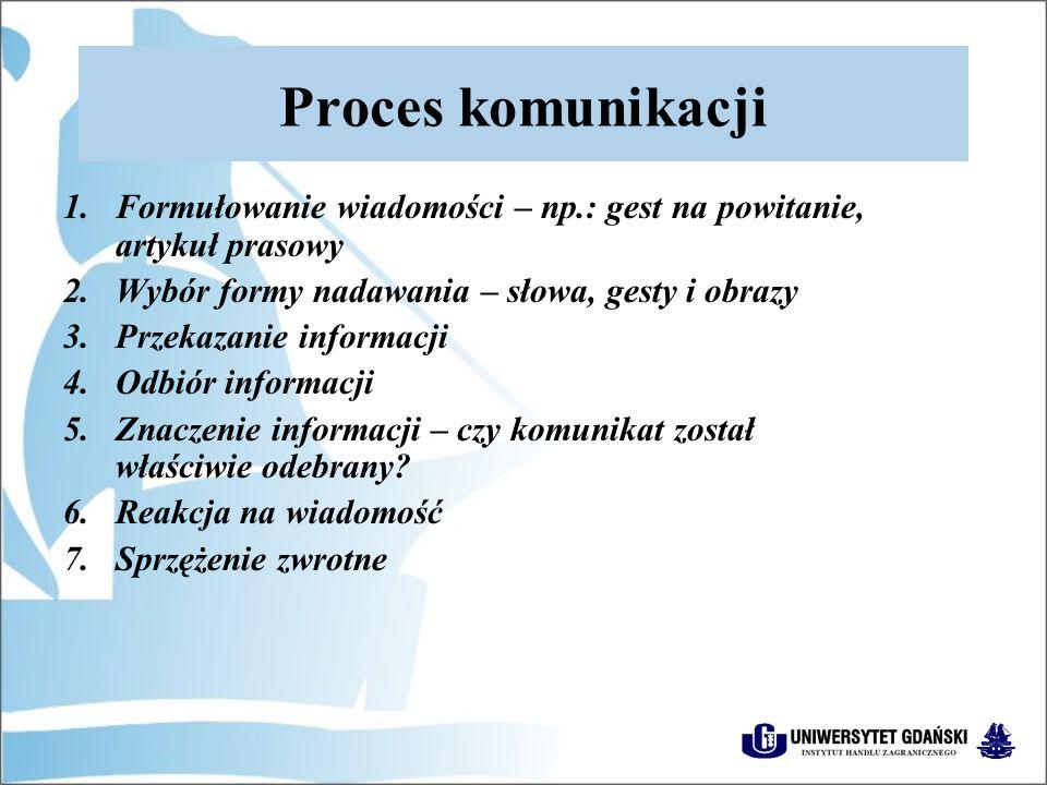 Proces komunikacji 1.Formułowanie wiadomości – np.: gest na powitanie, artykuł prasowy 2.Wybór formy nadawania – słowa, gesty i obrazy 3.Przekazanie informacji 4.Odbiór informacji 5.Znaczenie informacji – czy komunikat został właściwie odebrany.