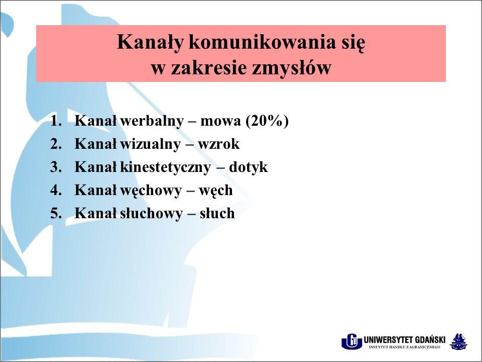 Kanały komunikowania się w zakresie zmysłów 1.Kanał werbalny – mowa (20%) 2.Kanał wizualny – wzrok 3.Kanał kinestetyczny – dotyk 4.Kanał węchowy – węch 5.Kanał słuchowy – słuch