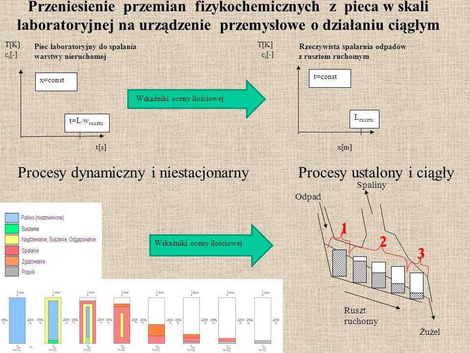 Żużel Ruszt ruchomy Odpad Spaliny 1 2 3 Piec laboratoryjny do spalania Rzeczywista spalarnia odpadów warstwy nieruchomej z rusztem ruchomym x=const t=const t=L/w rusztu L rusztu T[K] c i [-] t[s] x[m] Przeniesienie przemian fizykochemicznych z pieca w skali laboratoryjnej na urządzenie przemysłowe o działaniu ciągłym Procesy dynamiczny i niestacjonarny Procesy ustalony i ciągły Wskaźniki oceny ilościowej