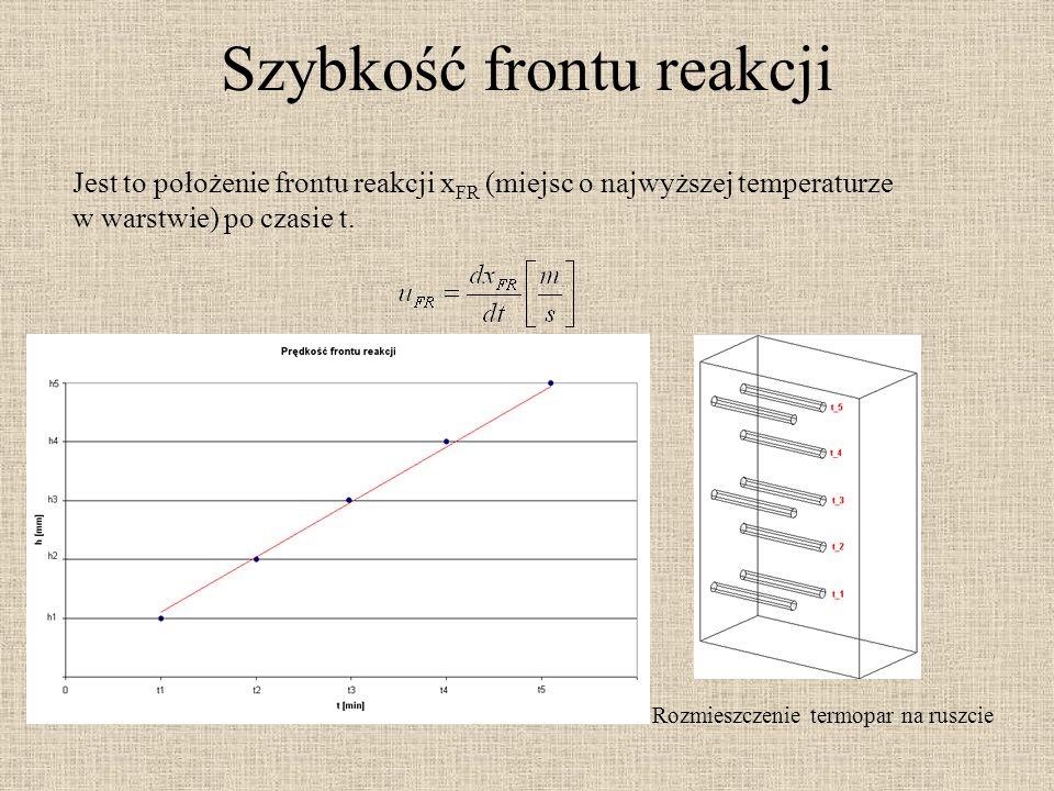 Szybkość frontu reakcji Jest to położenie frontu reakcji x FR (miejsc o najwyższej temperaturze w warstwie) po czasie t.