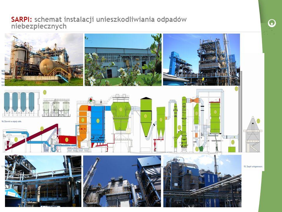 SARPI: schemat instalacji unieszkodliwiania odpadów niebezpiecznych