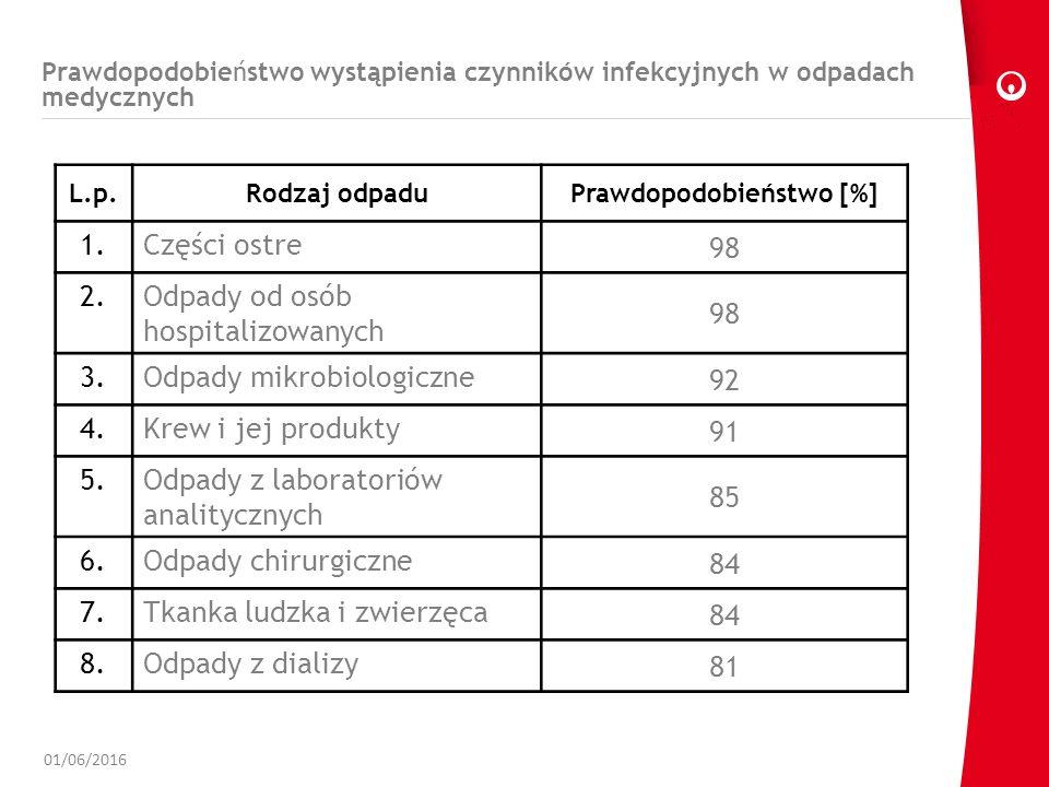 Prawdopodobieństwo wystąpienia czynników infekcyjnych w odpadach medycznych 01/06/2016 L.p.Rodzaj odpaduPrawdopodobieństwo [%] 1.Części ostre 98 2.Odpady od osób hospitalizowanych 98 3.Odpady mikrobiologiczne 92 4.Krew i jej produkty 91 5.Odpady z laboratoriów analitycznych 85 6.Odpady chirurgiczne 84 7.Tkanka ludzka i zwierzęca 84 8.Odpady z dializy 81