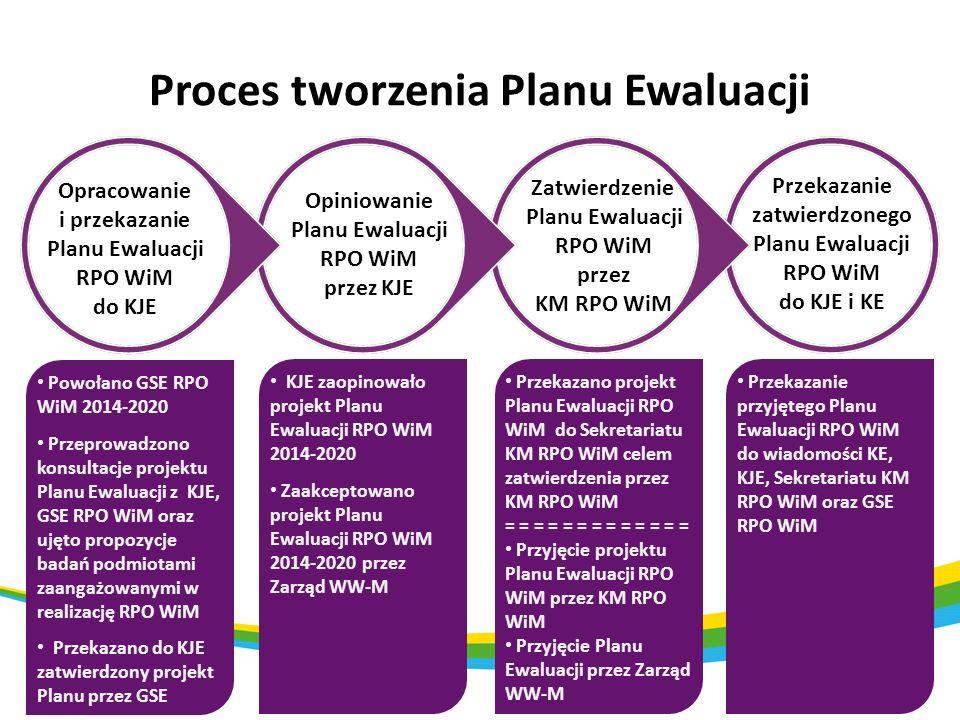 Proces tworzenia Planu Ewaluacji Opracowanie i przekazanie Planu Ewaluacji RPO WiM do KJE Opiniowanie Planu Ewaluacji RPO WiM przez KJE Zatwierdzenie