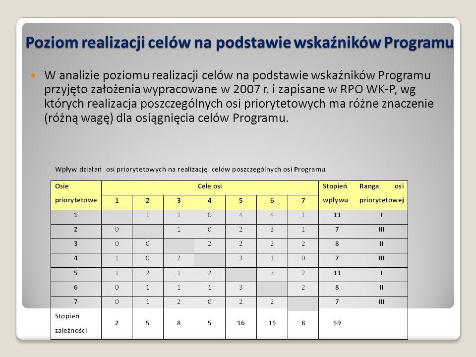 Poziom realizacji celów na podstawie wskaźników Programu W analizie poziomu realizacji celów na podstawie wskaźników Programu przyjęto założenia wypracowane w 2007 r.