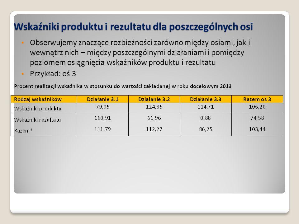 Wskaźniki produktu i rezultatu dla poszczególnych osi  Obserwujemy znaczące rozbieżności zarówno między osiami, jak i wewnątrz nich – między poszczególnymi działaniami i pomiędzy poziomem osiągnięcia wskaźników produktu i rezultatu  Przykład: oś 3
