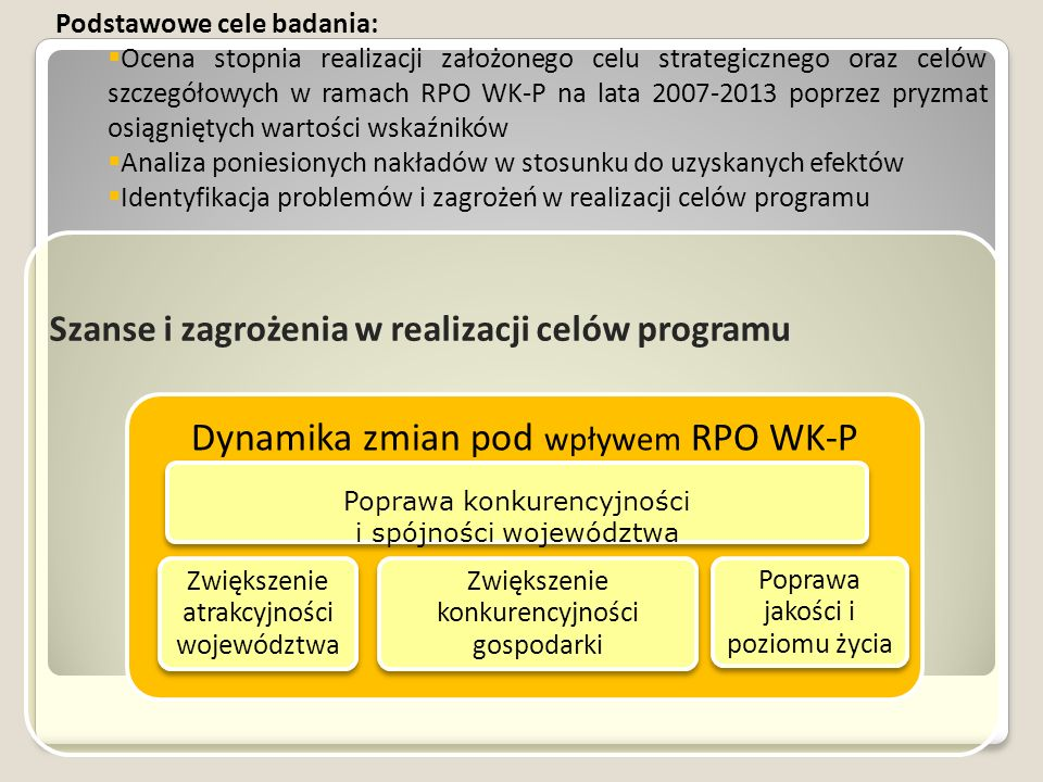 Poprawa konkurencyjności i spójności województwa Podstawowe cele badania:  Ocena stopnia realizacji założonego celu strategicznego oraz celów szczegółowych w ramach RPO WK-P na lata 2007-2013 poprzez pryzmat osiągniętych wartości wskaźników  Analiza poniesionych nakładów w stosunku do uzyskanych efektów  Identyfikacja problemów i zagrożeń w realizacji celów programu