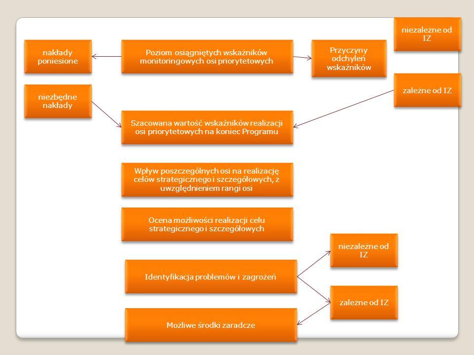 Poziom osiągniętych wskaźników monitoringowych osi priorytetowych Przyczyny odchyleń wskaźników zależne od IZ niezależne od IZ nakłady poniesione niezbędne nakłady Wpływ poszczególnych osi na realizację celów strategicznego i szczegółowych, z uwzględnieniem rangi osi Szacowana wartość wskaźników realizacji osi priorytetowych na koniec Programu Identyfikacja problemów i zagrożeń Ocena możliwości realizacji celu strategicznego i szczegółowych niezależne od IZ zależne od IZ Możliwe środki zaradcze