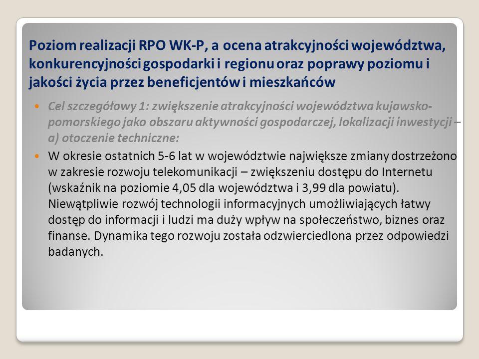 Poziom realizacji RPO WK-P, a ocena atrakcyjności województwa, konkurencyjności gospodarki i regionu oraz poprawy poziomu i jakości życia przez beneficjentów i mieszkańców Cel szczegółowy 1: zwiększenie atrakcyjności województwa kujawsko- pomorskiego jako obszaru aktywności gospodarczej, lokalizacji inwestycji – a) otoczenie techniczne: W okresie ostatnich 5-6 lat w województwie największe zmiany dostrzeżono w zakresie rozwoju telekomunikacji – zwiększeniu dostępu do Internetu (wskaźnik na poziomie 4,05 dla województwa i 3,99 dla powiatu).