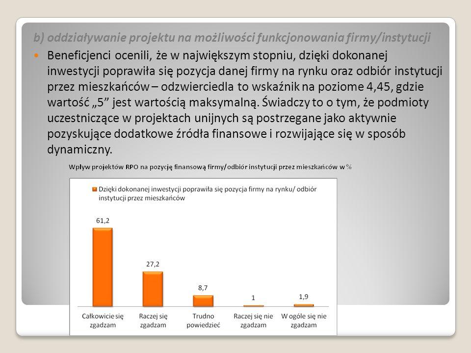 """b) oddziaływanie projektu na możliwości funkcjonowania firmy/instytucji Beneficjenci ocenili, że w największym stopniu, dzięki dokonanej inwestycji poprawiła się pozycja danej firmy na rynku oraz odbiór instytucji przez mieszkańców – odzwierciedla to wskaźnik na poziome 4,45, gdzie wartość """"5 jest wartością maksymalną."""