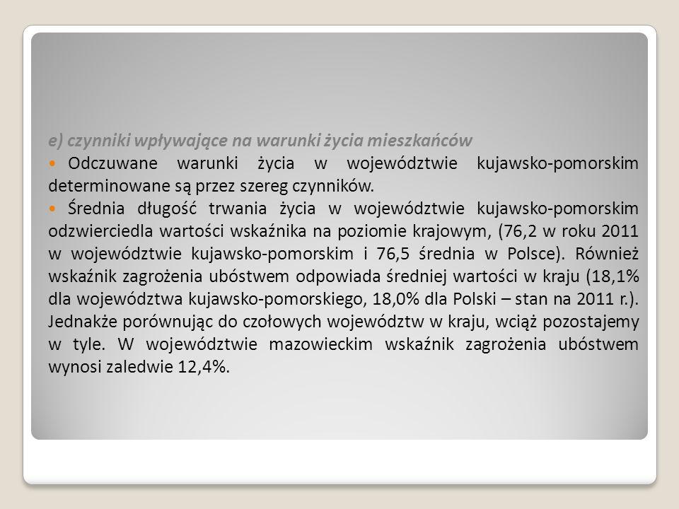 e) czynniki wpływające na warunki życia mieszkańców Odczuwane warunki życia w województwie kujawsko-pomorskim determinowane są przez szereg czynników.
