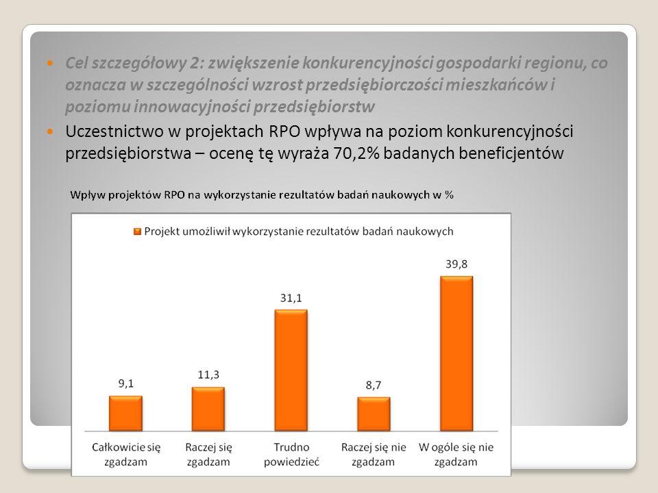 Cel szczegółowy 2: zwiększenie konkurencyjności gospodarki regionu, co oznacza w szczególności wzrost przedsiębiorczości mieszkańców i poziomu innowacyjności przedsiębiorstw Uczestnictwo w projektach RPO wpływa na poziom konkurencyjności przedsiębiorstwa – ocenę tę wyraża 70,2% badanych beneficjentów