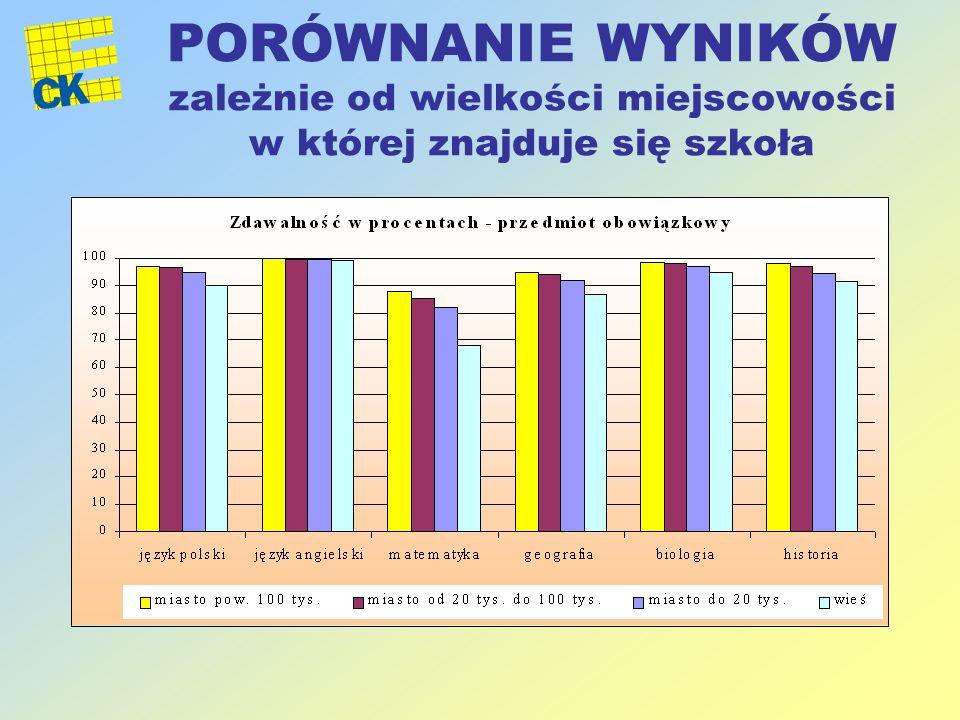 PORÓWNANIE WYNIKÓW zależnie od wielkości miejscowości w której znajduje się szkoła
