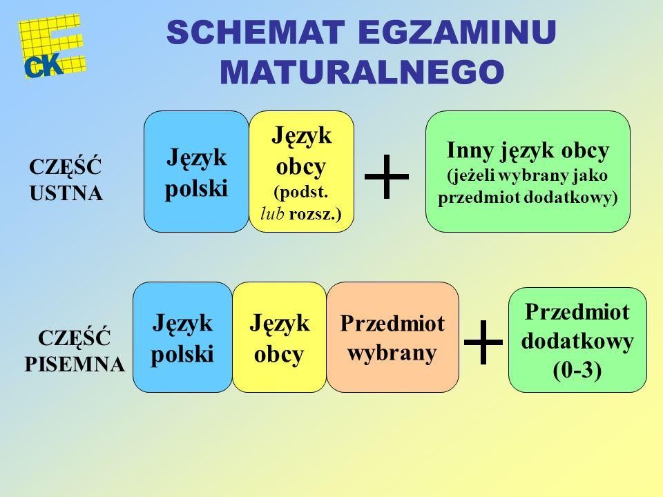 CZĘŚĆ USTNA CZĘŚĆ PISEMNA Język polski Język obcy (podst. lub rozsz.) Język obcy Przedmiot wybrany Inny język obcy (jeżeli wybrany jako przedmiot doda