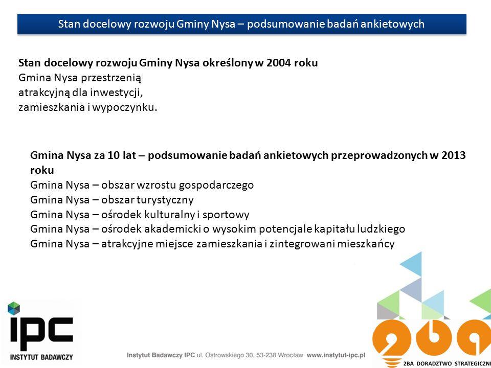Stan docelowy rozwoju Gminy Nysa – podsumowanie badań ankietowych Stan docelowy rozwoju Gminy Nysa określony w 2004 roku Gmina Nysa przestrzenią atrakcyjną dla inwestycji, zamieszkania i wypoczynku.