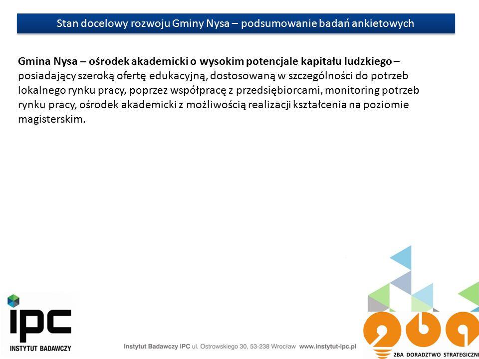 Stan docelowy rozwoju Gminy Nysa – podsumowanie badań ankietowych Gmina Nysa – ośrodek akademicki o wysokim potencjale kapitału ludzkiego – posiadający szeroką ofertę edukacyjną, dostosowaną w szczególności do potrzeb lokalnego rynku pracy, poprzez współpracę z przedsiębiorcami, monitoring potrzeb rynku pracy, ośrodek akademicki z możliwością realizacji kształcenia na poziomie magisterskim.