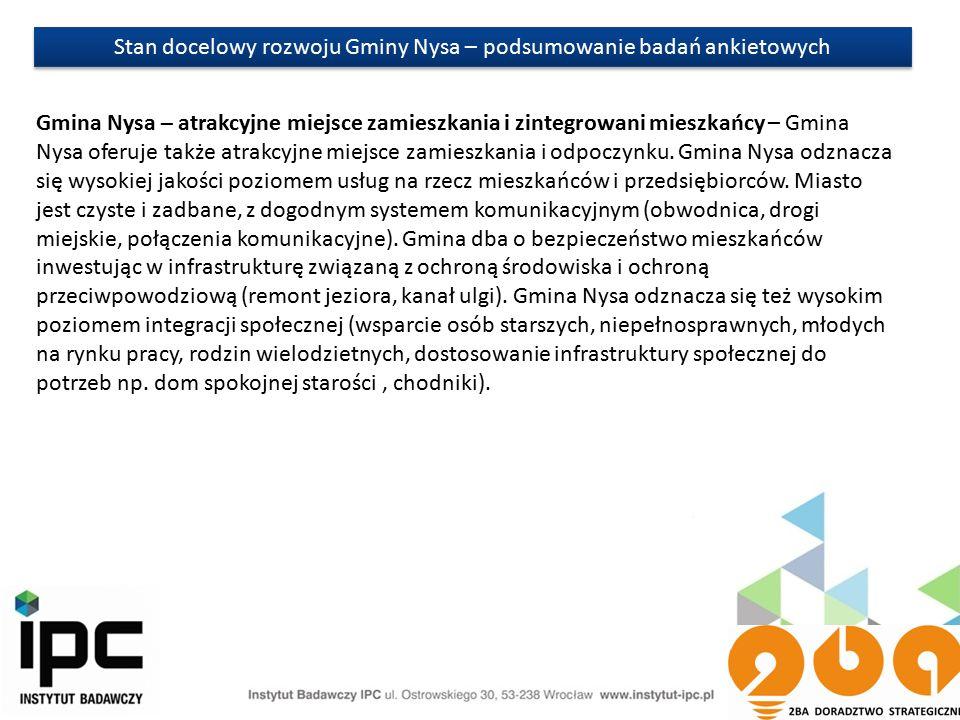 Stan docelowy rozwoju Gminy Nysa – podsumowanie badań ankietowych Gmina Nysa – atrakcyjne miejsce zamieszkania i zintegrowani mieszkańcy – Gmina Nysa