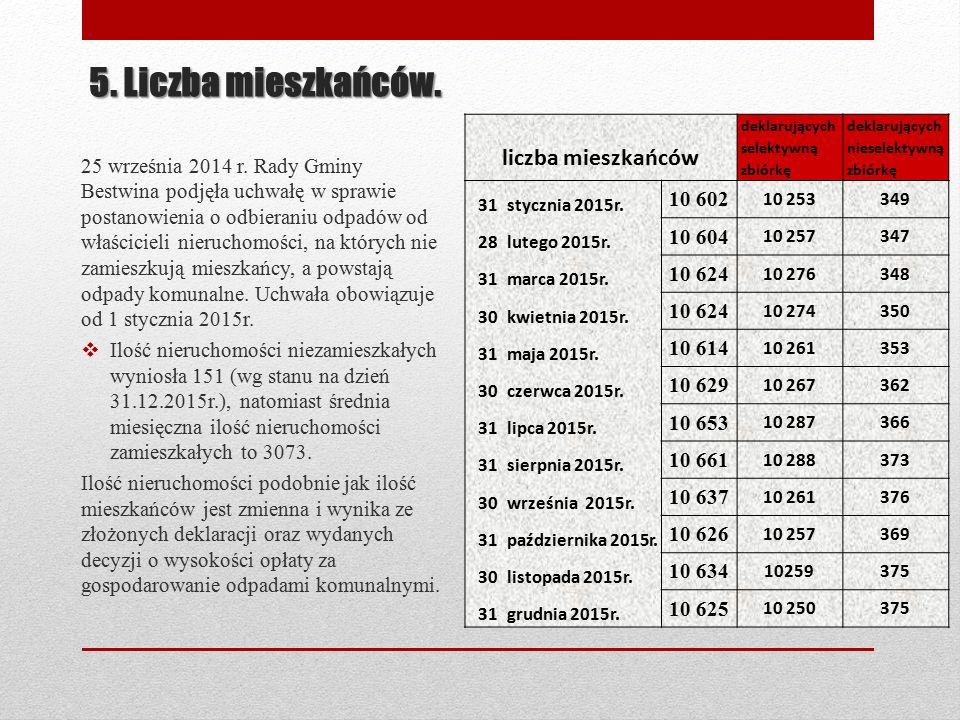 5. Liczba mieszkańców. 25 września 2014 r.