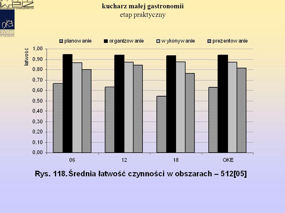 WYNIKI EGZAMINU POTWIERDZAJĄCEGO KWALIFIKACJE ZAWODOWE EGZAMINU POTWIERDZAJĄCEGO KWALIFIKACJE ZAWODOWE w zawodzie cukiernik ETAP PISEMNY ETAP PRAKTYCZNY Etap praktyczny egzaminu - -zdało: 780 (91%) 309 (91%) Przystąpiło: 961 369 Przystąpiło: 860 338 Dyplom potwierdzający kwalifikacje zawodowe otrzyma: 558 (58%) 231 (63%) Etap pisemny egzaminu - -zdało: 619 (64%) 250 (68%)