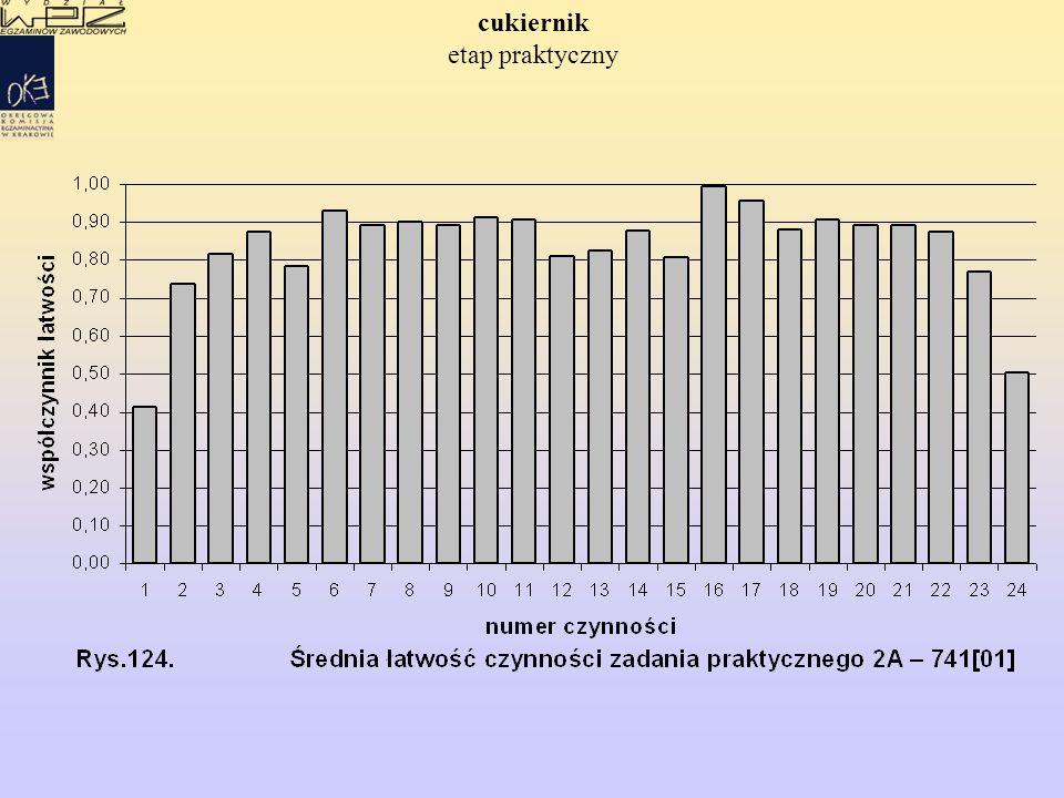 WYNIKI EGZAMINU POTWIERDZAJĄCEGO KWALIFIKACJE ZAWODOWE EGZAMINU POTWIERDZAJĄCEGO KWALIFIKACJE ZAWODOWE w zawodzie piekarz ETAP PISEMNY ETAP PRAKTYCZNY Etap praktyczny egzaminu - -zdało: 708 (85%) 197 (94%) Przystąpiło: 960 224 Przystąpiło: 830 210 Dyplom potwierdzający kwalifikacje zawodowe otrzyma: 494 (51%) 138 (62%) Etap pisemny egzaminu - -zdało: 618 (64%) 148 (66%)