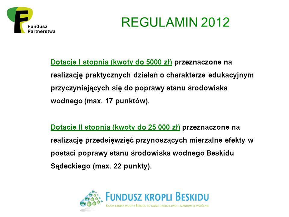 Terminy Termin składania wniosków upływa 13 kwietnia 2012 r.