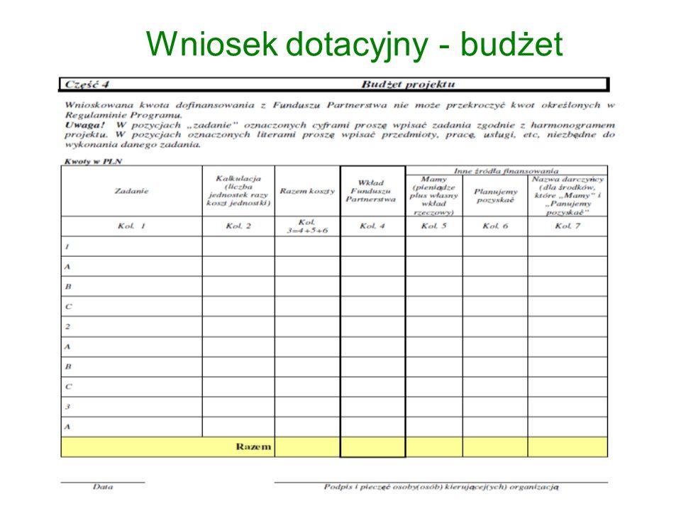 Wniosek dotacyjny - budżet
