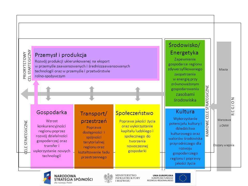 Przemysł i produkcja Rozwój produkcji ukierunkowanej na eksport w przemyśle zaawansowanych i średniozaawansowanych technologii oraz w przemyśle i przetwórstwie rolno-spożywczym Gospodarka Wzrost konkurencyjności regionu poprzez rozwój działalności gospodarczej oraz transfer i wykorzystanie nowych technologii Poprawa jakości życia oraz wykorzystanie kapitału ludzkiego i społecznego do tworzenia nowoczesnej gospodarki Zapewnienie gospodarce regionu zdywersyfikowanego zaopatrzenia w energię przy zrównoważonym gospodarowaniu zasobami środowiska Kultura Wykorzystanie potencjału kultury i dziedzictwa kulturowego oraz walorów środowiska przyrodniczego dla rozwoju gospodarczego regionu i poprawy jakości życia Miasta Obszary wiejskie RAMOWE CELE STRATEGICZNE CELE STRATEGICZNE Środowisko/ Energetyka PRIORYTETOWY CEL STARTEGICZNY Warszawa z OMW R E G I O N Transport/ przestrzeń Poprawa dostępności i spójności terytorialnej regionu oraz kształtowanie ładu przestrzennego Społeczeństwo