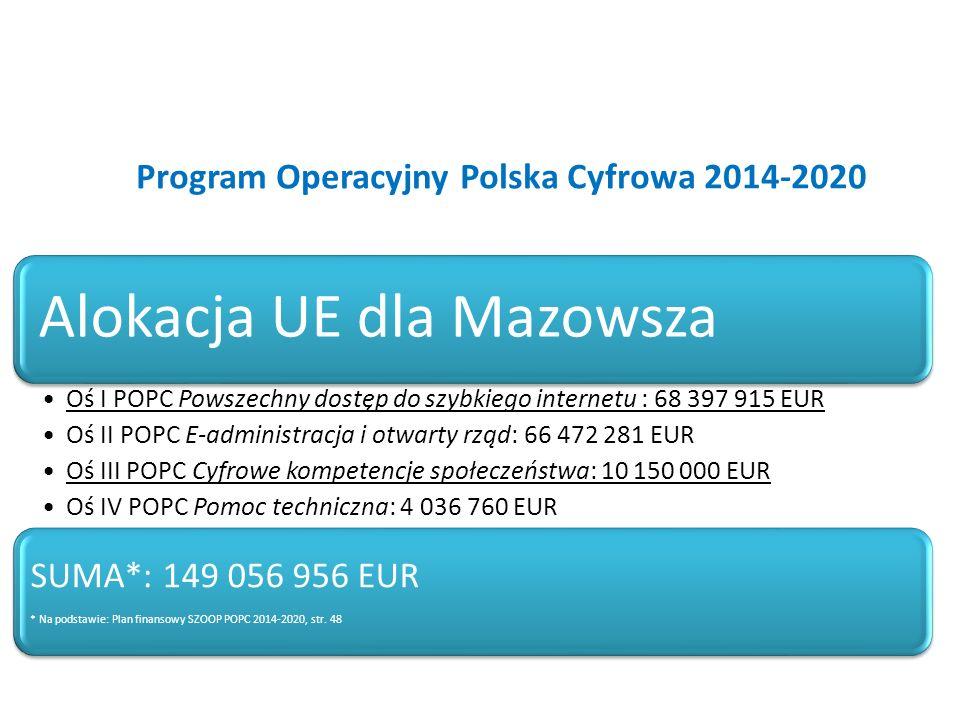 Program Operacyjny Polska Cyfrowa 2014-2020 Alokacja UE dla Mazowsza Oś I POPC Powszechny dostęp do szybkiego internetu : 68 397 915 EUR Oś II POPC E-administracja i otwarty rząd: 66 472 281 EUR Oś III POPC Cyfrowe kompetencje społeczeństwa: 10 150 000 EUR Oś IV POPC Pomoc techniczna: 4 036 760 EUR SUMA*: 149 056 956 EUR * Na podstawie: Plan finansowy SZOOP POPC 2014-2020, str.