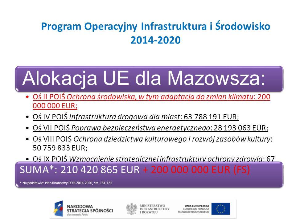 Program Operacyjny Infrastruktura i Środowisko 2014-2020 Alokacja UE dla Mazowsza: Oś II POIŚ Ochrona środowiska, w tym adaptacja do zmian klimatu: 200 000 000 EUR; Oś IV POIŚ Infrastruktura drogowa dla miast: 63 788 191 EUR; Oś VII POIŚ Poprawa bezpieczeństwa energetycznego: 28 193 063 EUR; Oś VIII POIŚ Ochrona dziedzictwa kulturowego i rozwój zasobów kultury: 50 759 833 EUR; Oś IX POIŚ Wzmocnienie strategicznej infrastruktury ochrony zdrowia: 67 679 728 EUR.