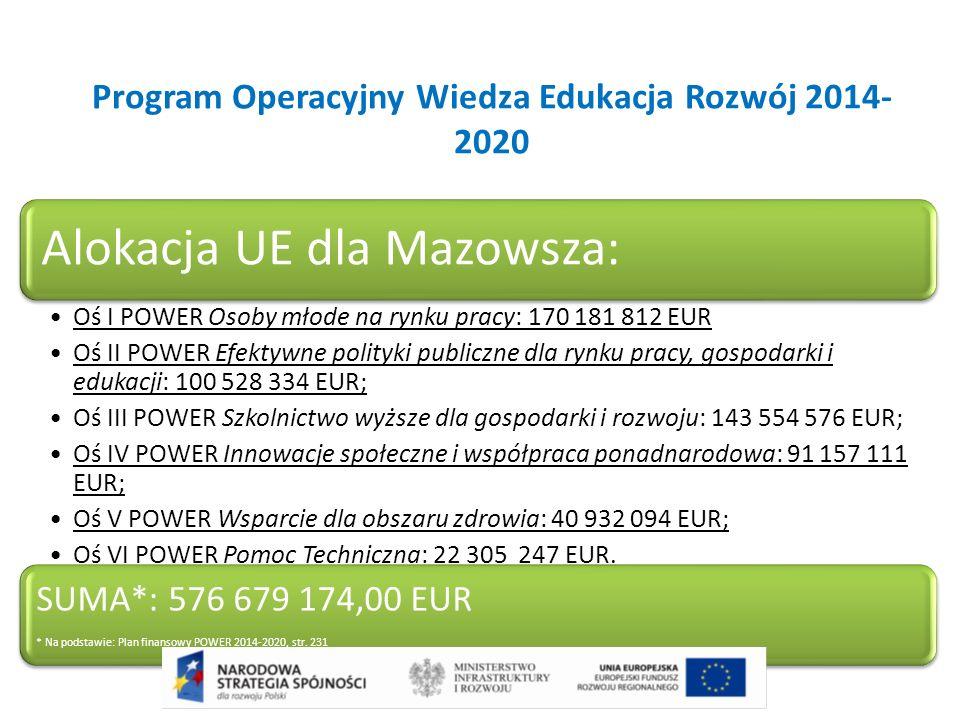 Program Operacyjny Wiedza Edukacja Rozwój 2014- 2020 Alokacja UE dla Mazowsza: Oś I POWER Osoby młode na rynku pracy: 170 181 812 EUR Oś II POWER Efek