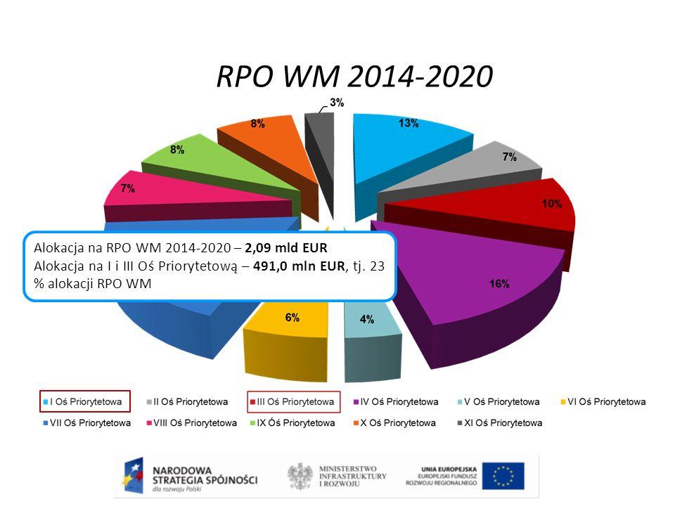 RPO WM 2014-2020 Alokacja na RPO WM 2014-2020 – 2,09 mld EUR Alokacja na I i III Oś Priorytetową – 491,0 mln EUR, tj. 23 % alokacji RPO WM
