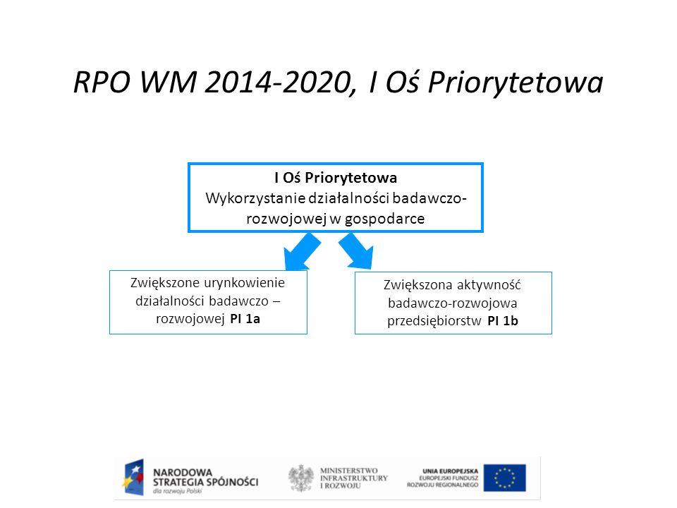 RPO WM 2014-2020, I Oś Priorytetowa I Oś Priorytetowa Wykorzystanie działalności badawczo- rozwojowej w gospodarce Zwiększone urynkowienie działalności badawczo – rozwojowej PI 1a Zwiększona aktywność badawczo-rozwojowa przedsiębiorstw PI 1b