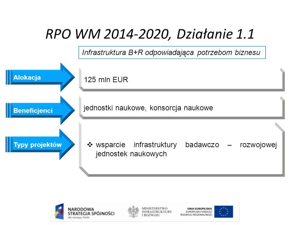 RPO WM 2014-2020, Działanie 1.1 Beneficjenci Infrastruktura B+R odpowiadająca potrzebom biznesu jednostki naukowe, konsorcja naukowe Typy projektów 