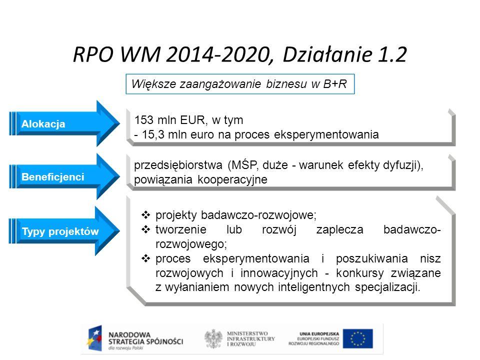 RPO WM 2014-2020, Działanie 1.2 Beneficjenci Większe zaangażowanie biznesu w B+R przedsiębiorstwa (MŚP, duże - warunek efekty dyfuzji), powiązania koo