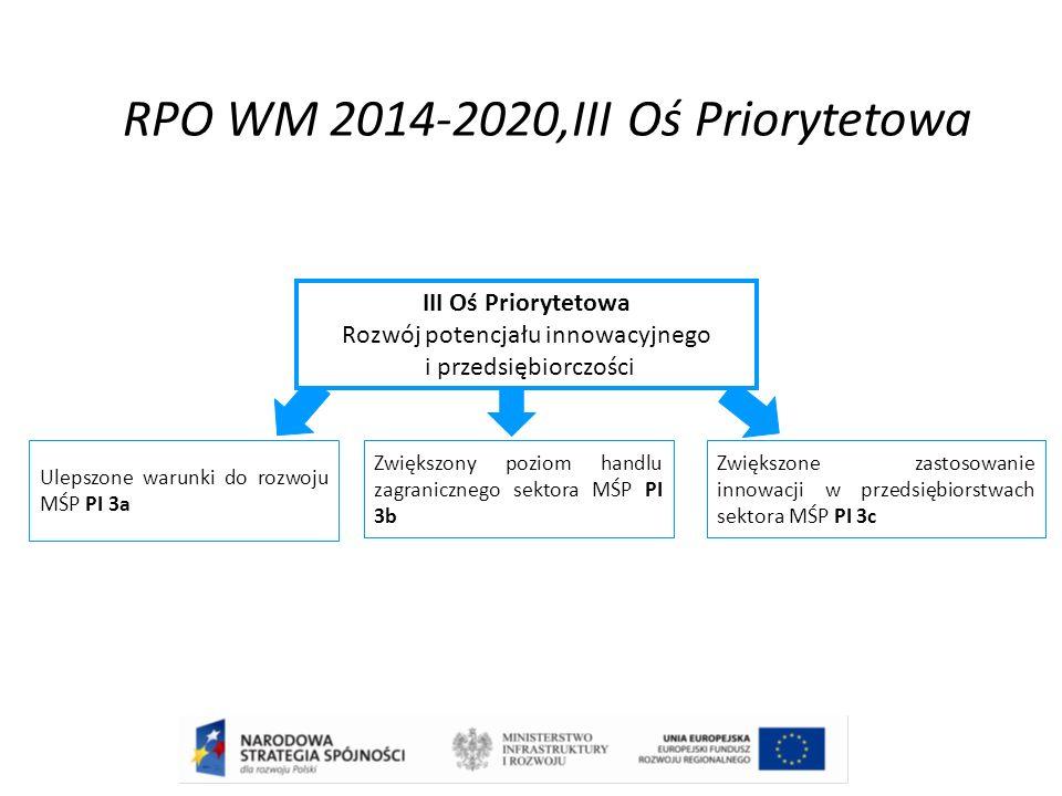 RPO WM 2014-2020,III Oś Priorytetowa III Oś Priorytetowa Rozwój potencjału innowacyjnego i przedsiębiorczości Ulepszone warunki do rozwoju MŚP PI 3a Zwiększony poziom handlu zagranicznego sektora MŚP PI 3b Zwiększone zastosowanie innowacji w przedsiębiorstwach sektora MŚP PI 3c