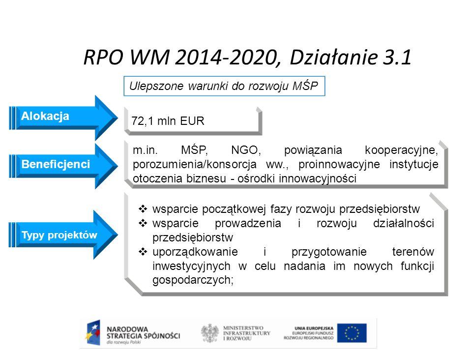 RPO WM 2014-2020, Działanie 3.1 Beneficjenci Ulepszone warunki do rozwoju MŚP m.in. MŚP, NGO, powiązania kooperacyjne, porozumienia/konsorcja ww., pro
