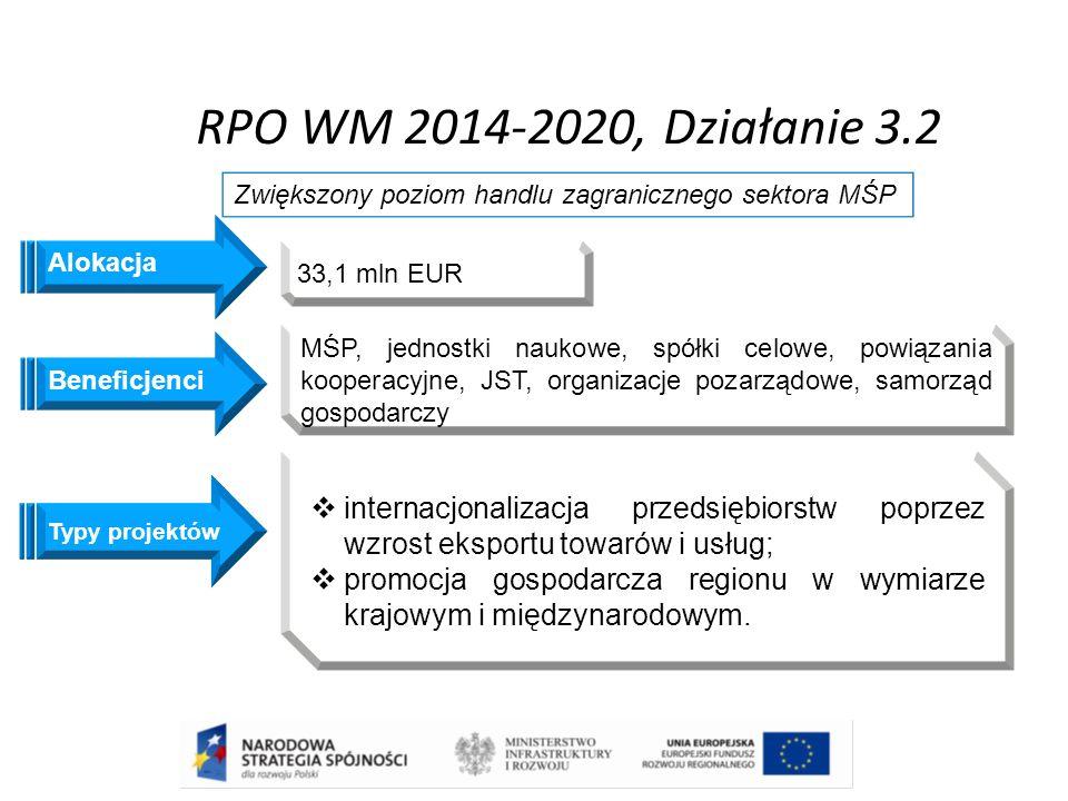 RPO WM 2014-2020, Działanie 3.2 Beneficjenci Zwiększony poziom handlu zagranicznego sektora MŚP MŚP, jednostki naukowe, spółki celowe, powiązania koop