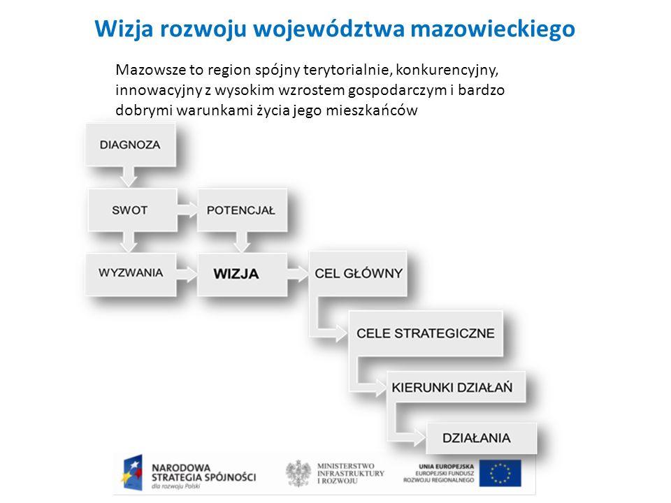 Wizja rozwoju województwa mazowieckiego Mazowsze to region spójny terytorialnie, konkurencyjny, innowacyjny z wysokim wzrostem gospodarczym i bardzo dobrymi warunkami życia jego mieszkańców