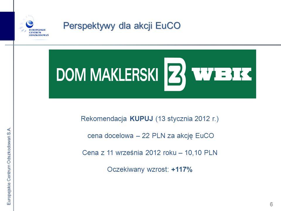 Europejskie Centrum Odszkodowań S.A. 6 Perspektywy dla akcji EuCO Rekomendacja KUPUJ (13 stycznia 2012 r.) cena docelowa – 22 PLN za akcję EuCO Cena z