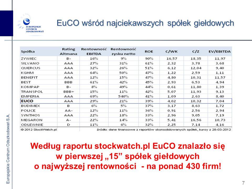"""Europejskie Centrum Odszkodowań S.A. 7 EuCO wśród najciekawszych spółek giełdowych Według raportu stockwatch.pl EuCO znalazło się w pierwszej """"15"""" spó"""