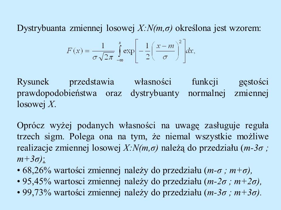 Dystrybuanta zmiennej losowej X:N(m,σ) określona jest wzorem: Rysunek przedstawia własności funkcji gęstości prawdopodobieństwa oraz dystrybuanty normalnej zmiennej losowej X.