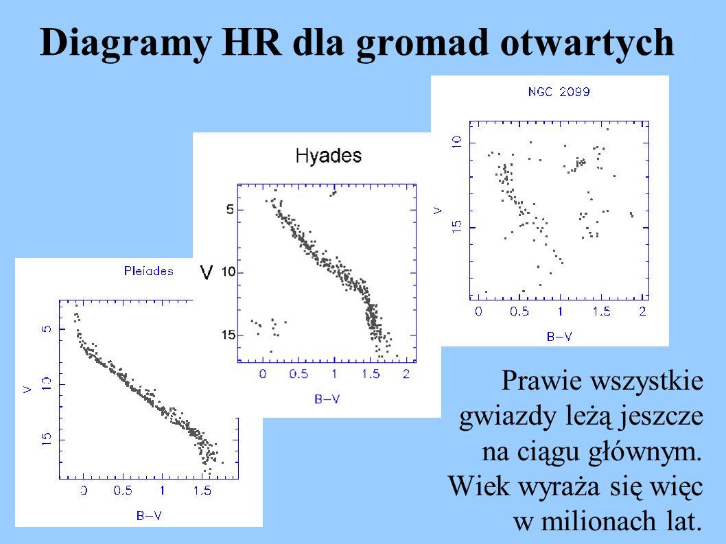 Diagramy HR dla gromad otwartych Prawie wszystkie gwiazdy leżą jeszcze na ciągu głównym. Wiek wyraża się więc w milionach lat.