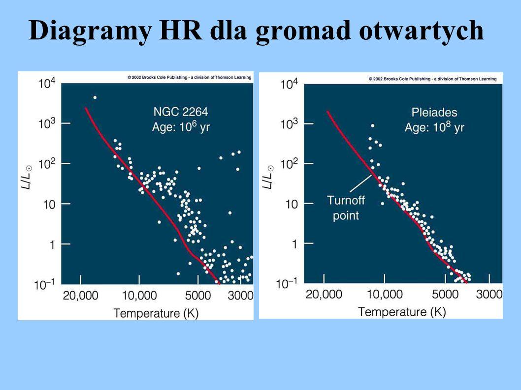 Diagramy HR dla gromad otwartych