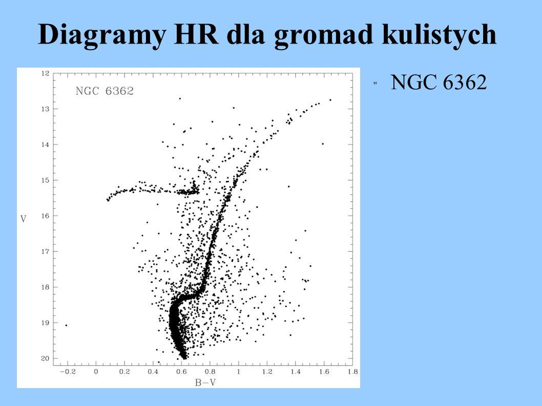 Diagramy HR dla gromad kulistych
